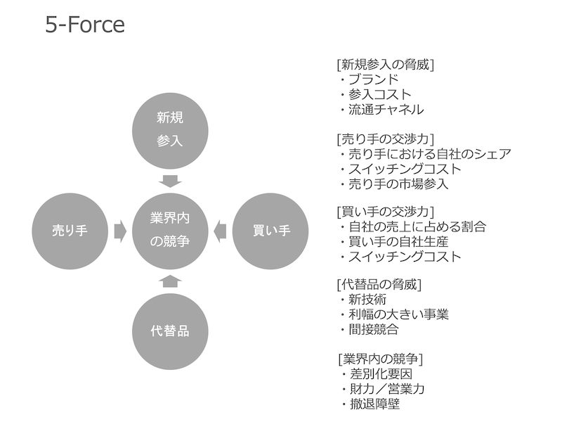 5-Force