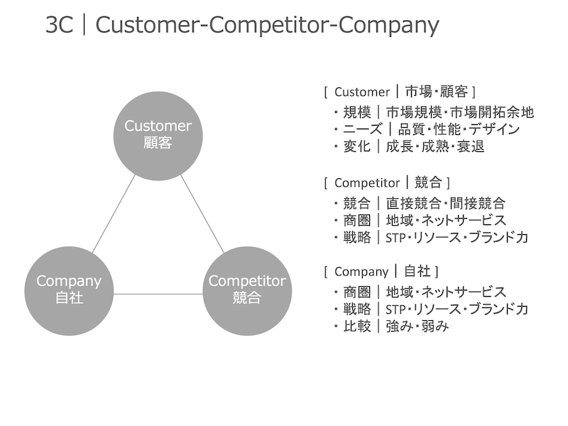 3C|Customer・Competitor・Company