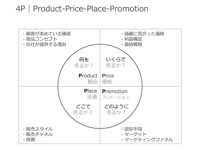 4P|Product・Price・Place・Promotion